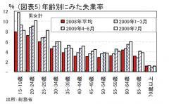 年齢別失業率