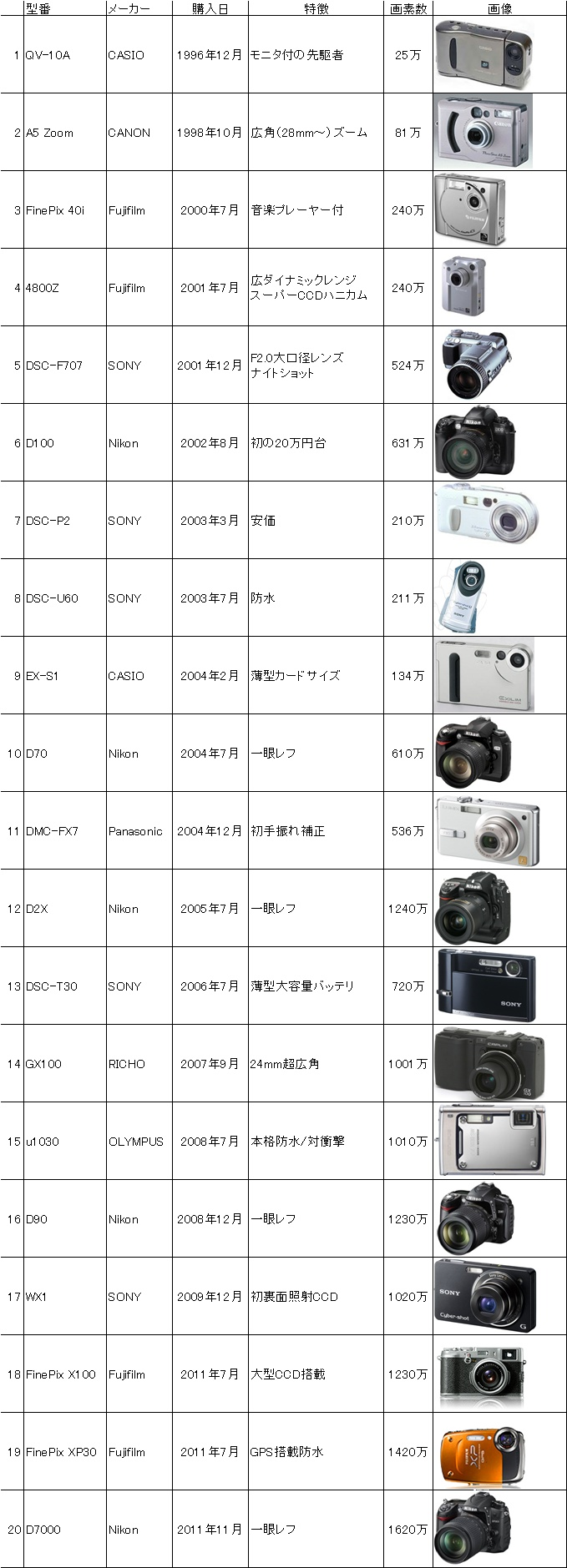 digital camera history