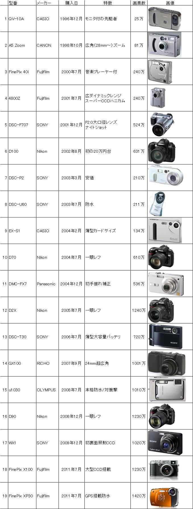 digitalcamerahistory2011.jpg