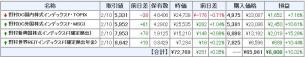 確定拠出年金状況20120213