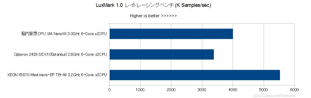 妄想VIA-LuxMark