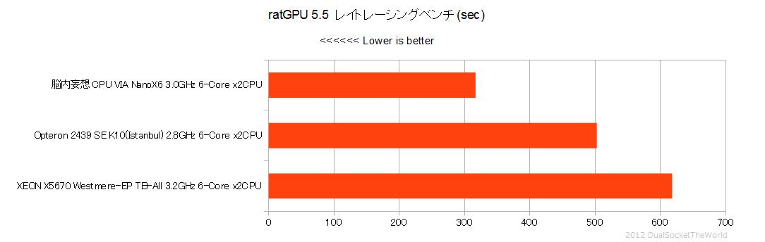 妄想VIA-RatGPU
