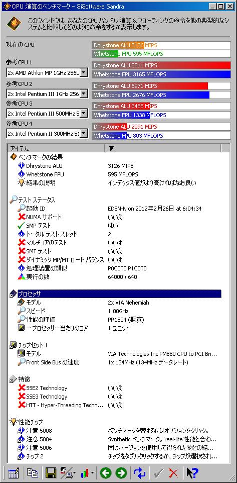 SandraResult-VT3100DP.png