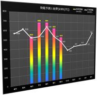 6-10月の予測と実績(グラフ2)