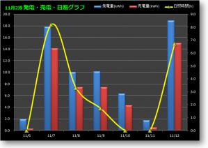 1106-1112グラフ