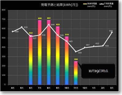 1119時点の発電グラフ