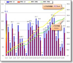 201111月-グラフ
