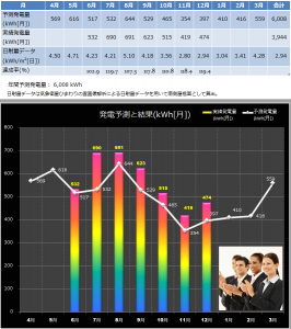 6月~12月発電予測と実績