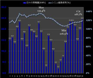 1月sim達成グラフ