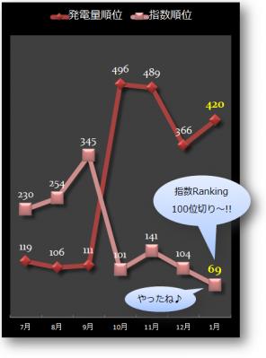 ranking推移02