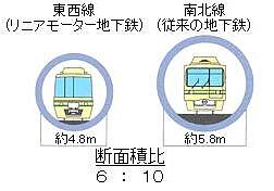 トンネルサイズ