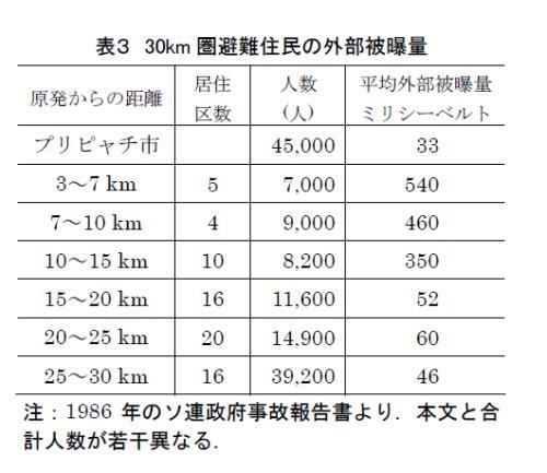 チェルノブイリ原発事故30km圏の被曝量001