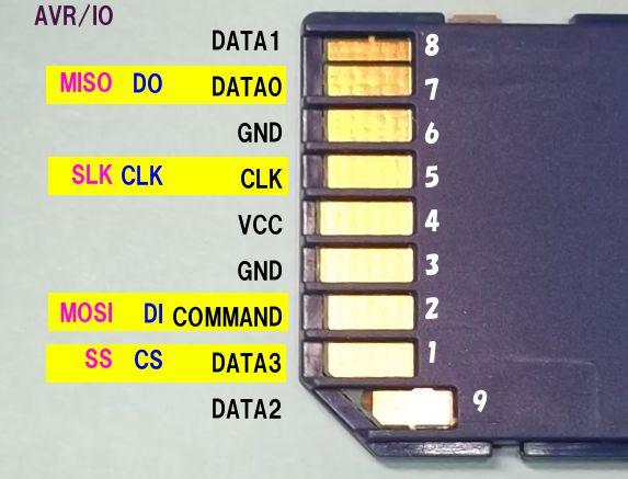 SDカード説明
