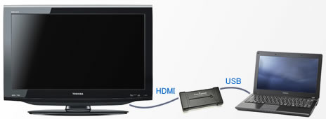 PC画面を大画面テレビに出力 USB接続HDMI出力アダプタ 接続図