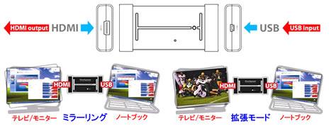 DN-UTHA1080P ノートPC-液晶テレビ接続イメージ