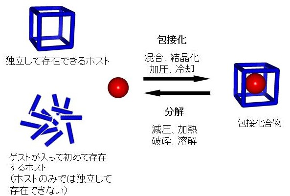 包接化合物2
