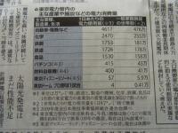 3月24日の読売新聞の節電に関する記事