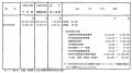 2010年度概算要求から 肝炎対策要求の概要