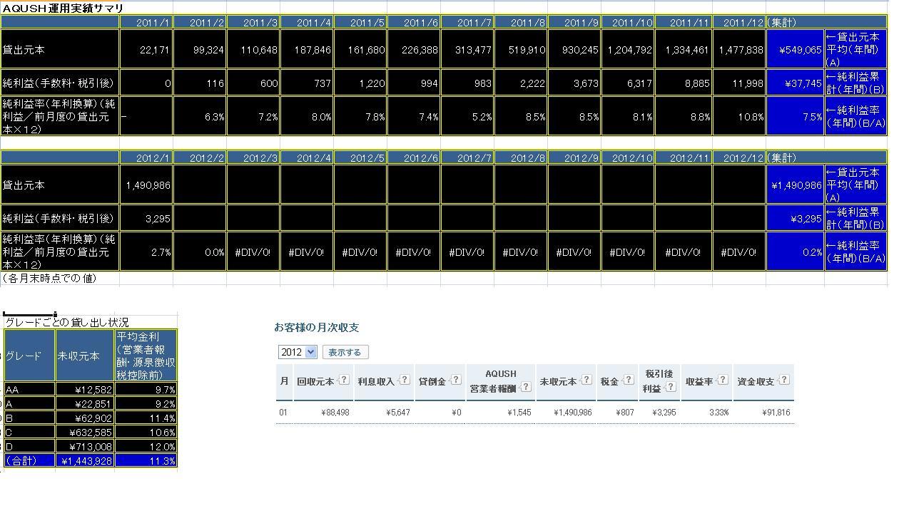 AQUSH月次収支20120219