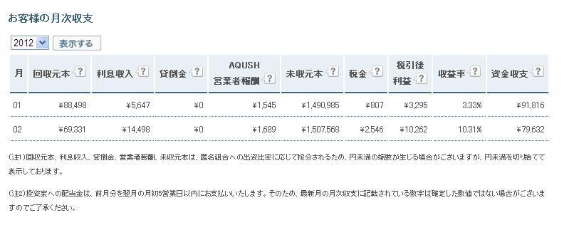 AQUSH月次収支20120305