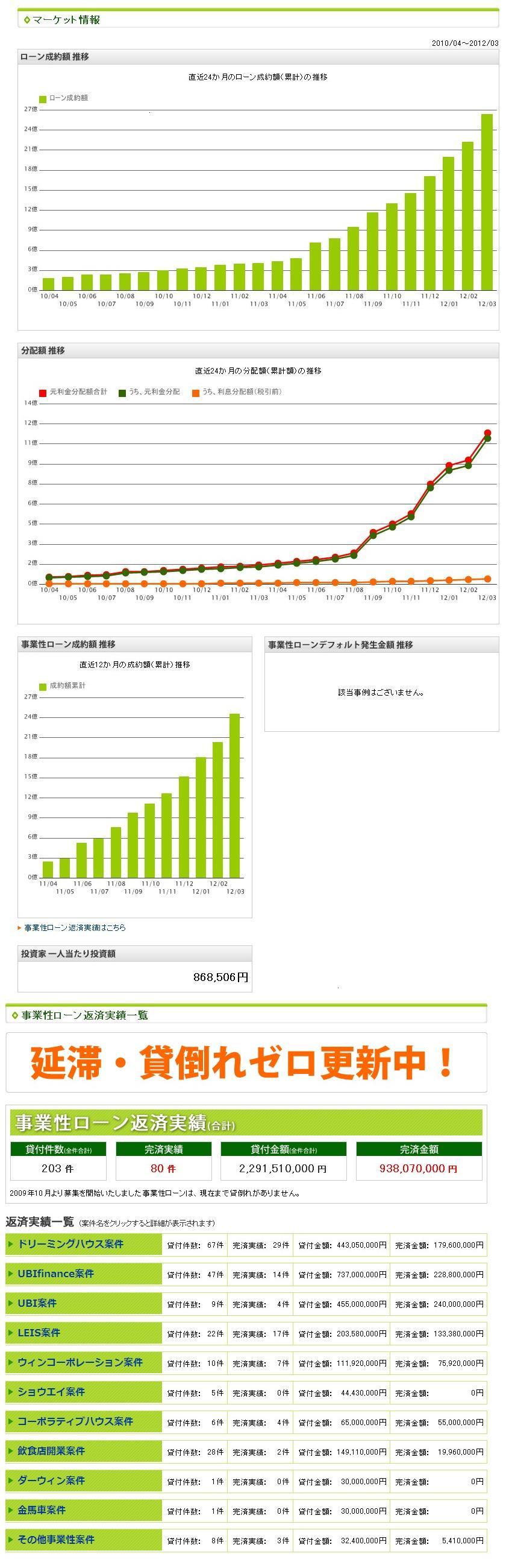 maneoマーケット情報201203