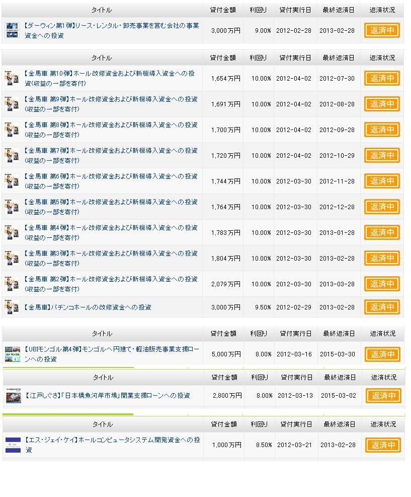 maneo高利回り案件20120401