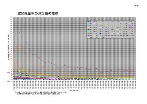 空間線量率の推移(文科省のPDFより引用)