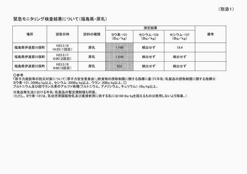 「緊急モニタリング検査結果について(福島県・原乳)」(厚労省より引用)