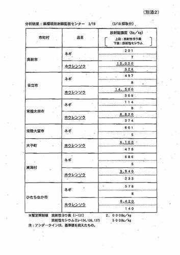 栃木県産のほうれん草及びネギの分析結果(厚労省より引用)