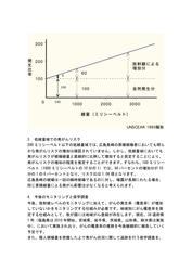 「放射線の発がん影響について」「放射線の発がん影響について」(国立がん研究センターのHPより引用)