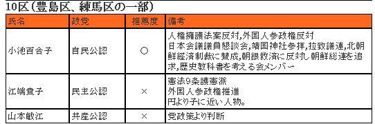 選挙前.comより