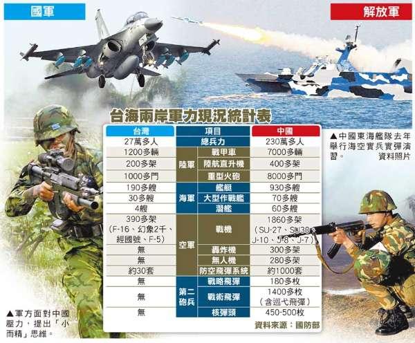 台湾,大陸中共,中国軍,軍事,台湾海峡,台湾総統府,