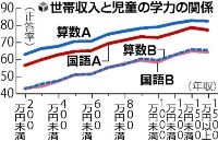 090805 読売新聞
