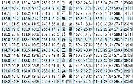 090829 学力テスト2