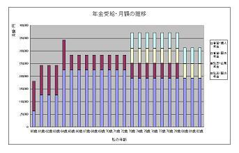 2 年金・受給推移グラフ(縮)