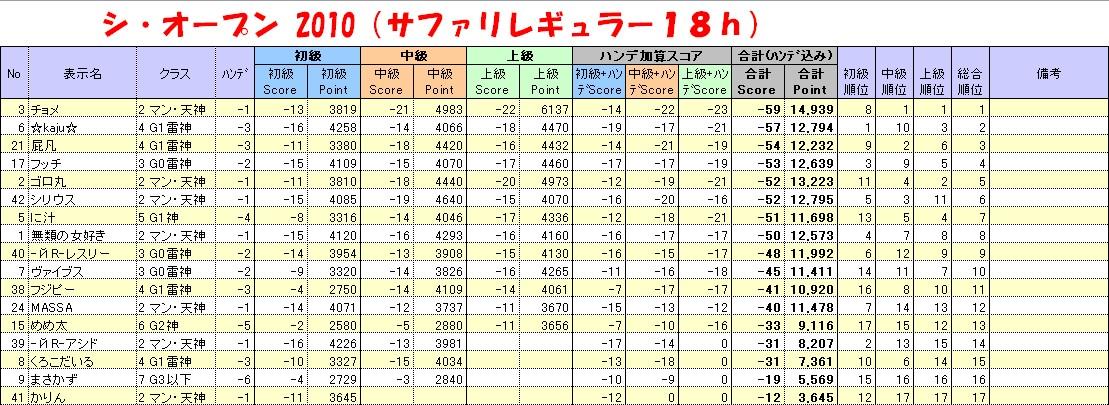 20110327_シオープン_結果