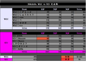 2011.11.05. WLC vs 927