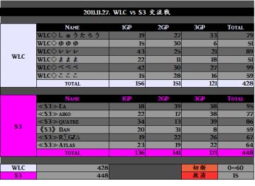 2011.11.27. WLC vs S3