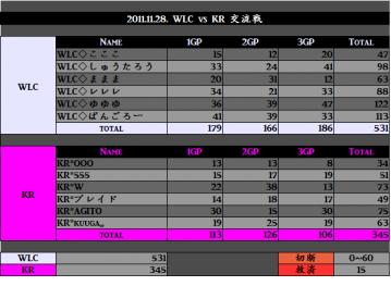 2011.11.28. WLC vs KR
