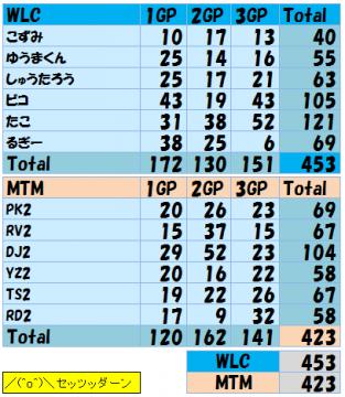 2012.01.15. WLC vs MTM