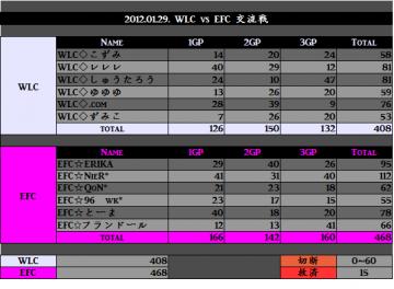 2012.01.29. WLC vs EFC