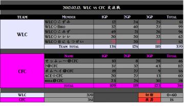 2012.02.12.WLC vs CFC