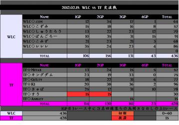 2012.02.19. WLC vs TF