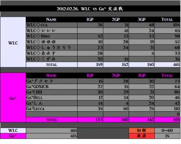 2012.02.26. WLC vs GA