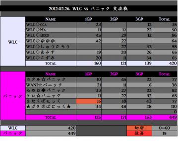 2012.02.26. WLC vs ぱにっく