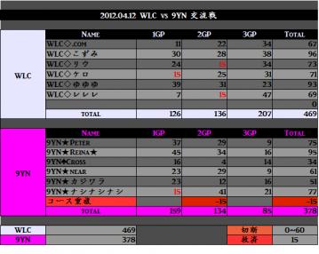 2012.04.12.WLC vs 9YN