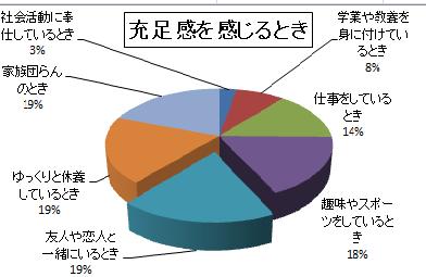 エクセル 円グラフ 総合問題 ... : グラフ テンプレート 無料 : 無料