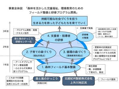 事業全体図.001