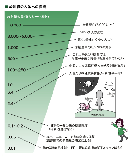 放射線の人体への影響