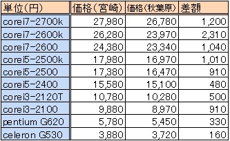 CPU価格調査2
